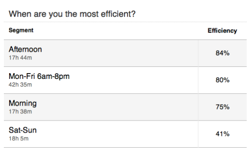 My efficiency throughout the day