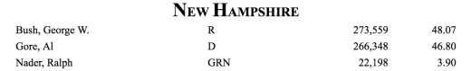 screenshot showing 2000 US presidential election results for New Hampshire